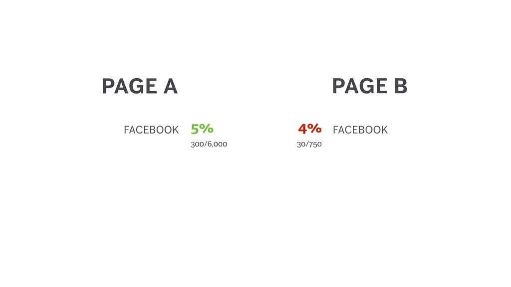 PAGE A FACEBOOK 30/750 4% PAGE B FACEBOOK 300/6...