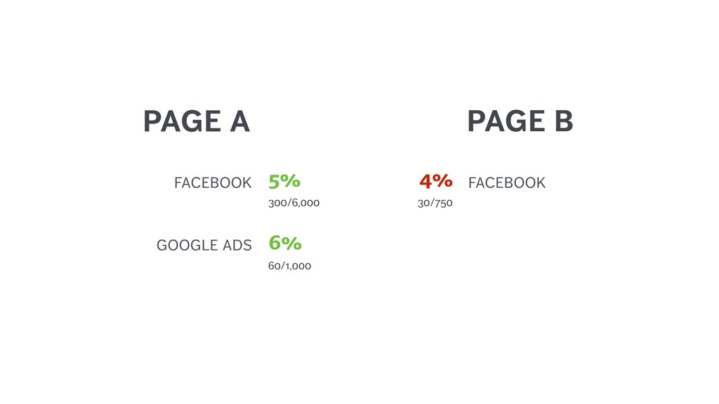 PAGE A GOOGLE ADS 60/1,000 6% FACEBOOK 30/750 4...