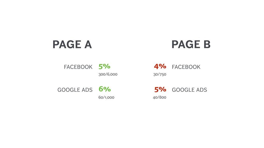 PAGE A GOOGLE ADS 60/1,000 6% GOOGLE ADS 40/800...