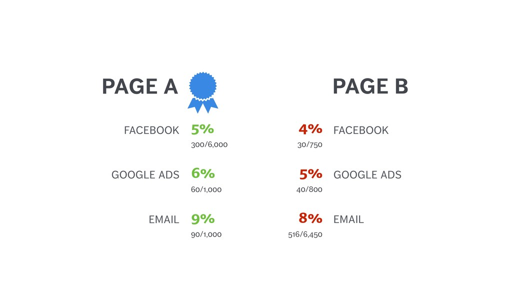 PAGE A GOOGLE ADS 60/1,000 6% EMAIL 90/1,000 9%...
