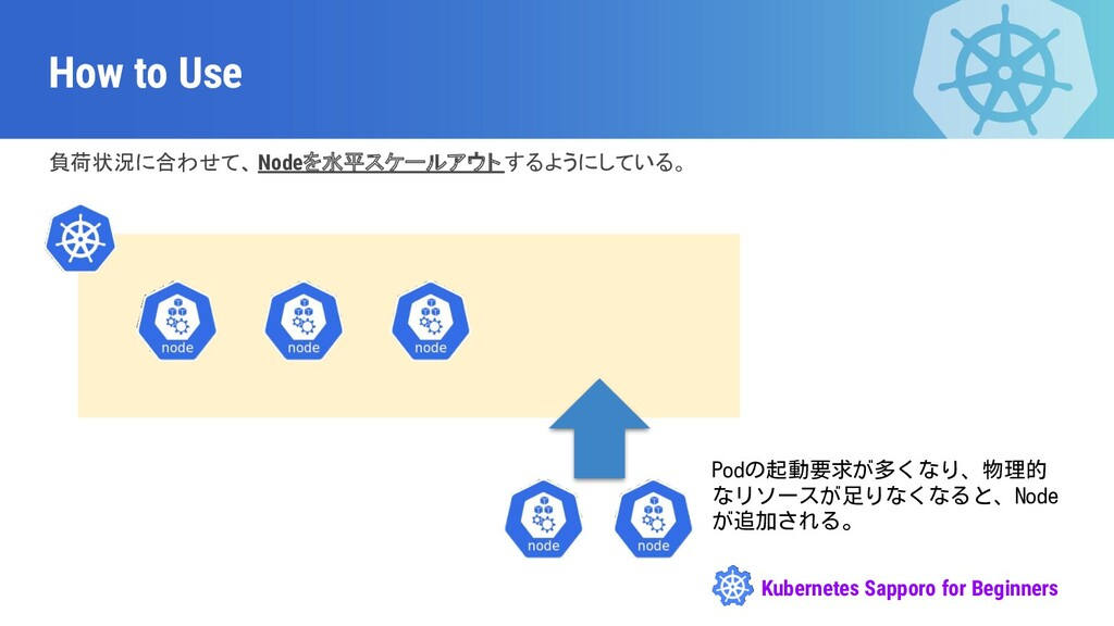 Kubernetes Sapporo for Beginners How to Use 負荷状...