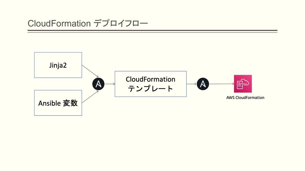 CloudFormation デプロイフロー