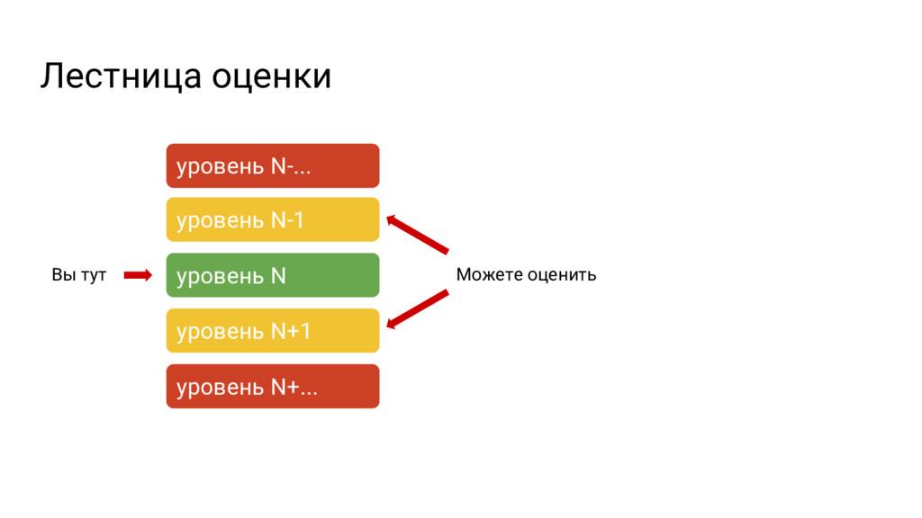 Лестница оценки уровень N уровень N+1 уровень N...