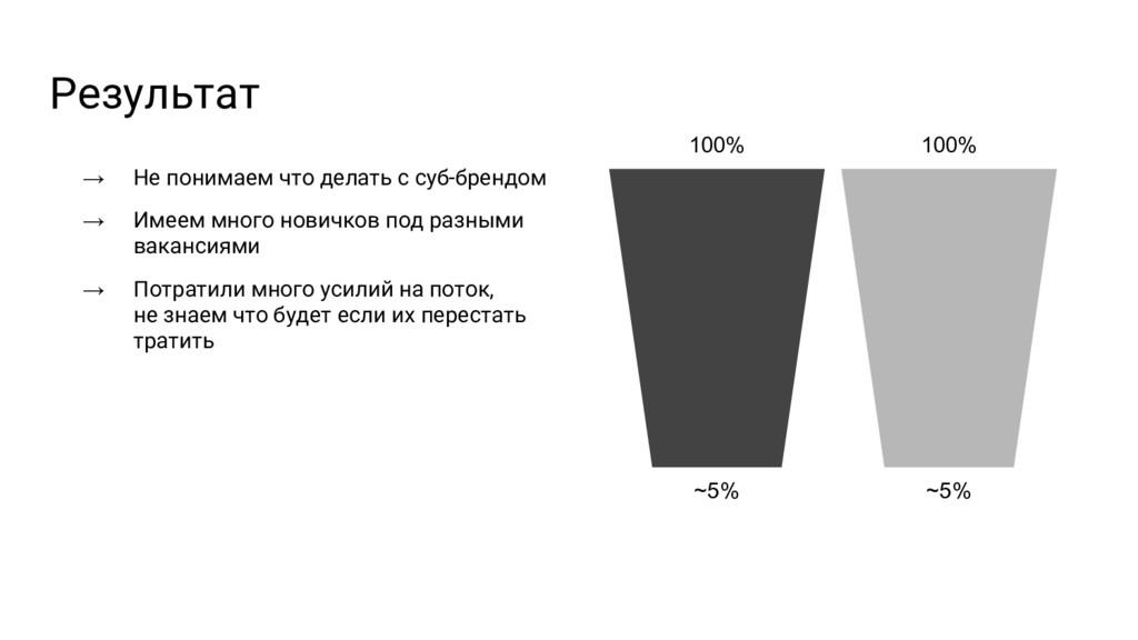 Результат 100% ~5% 100% ~5% → Не понимаем что д...