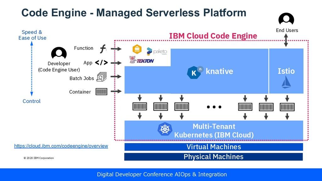 Code Engine - Managed Serverless Platform © 202...