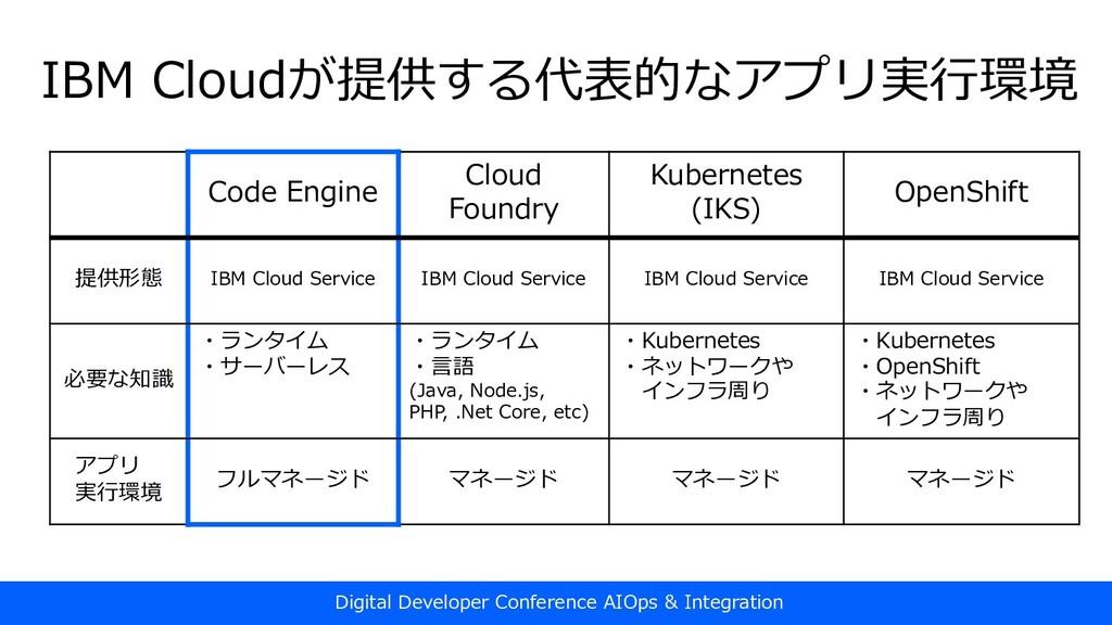 Code Engine Cloud Foundry Kubernetes (IKS) Open...