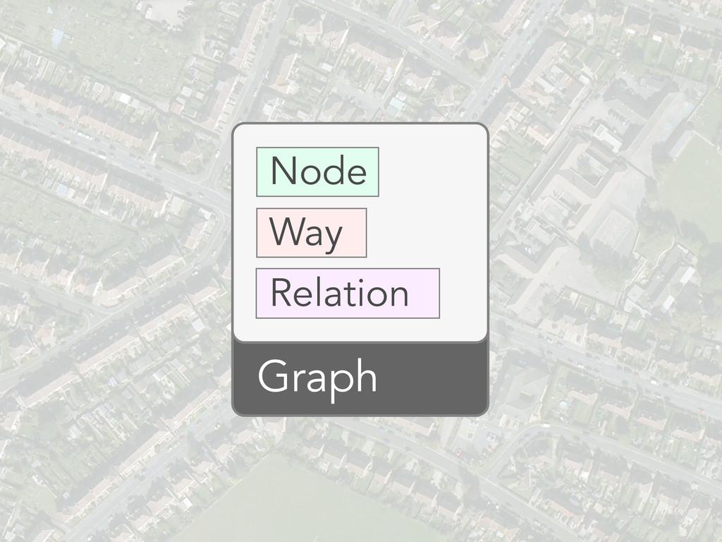 Node Way Relation Graph