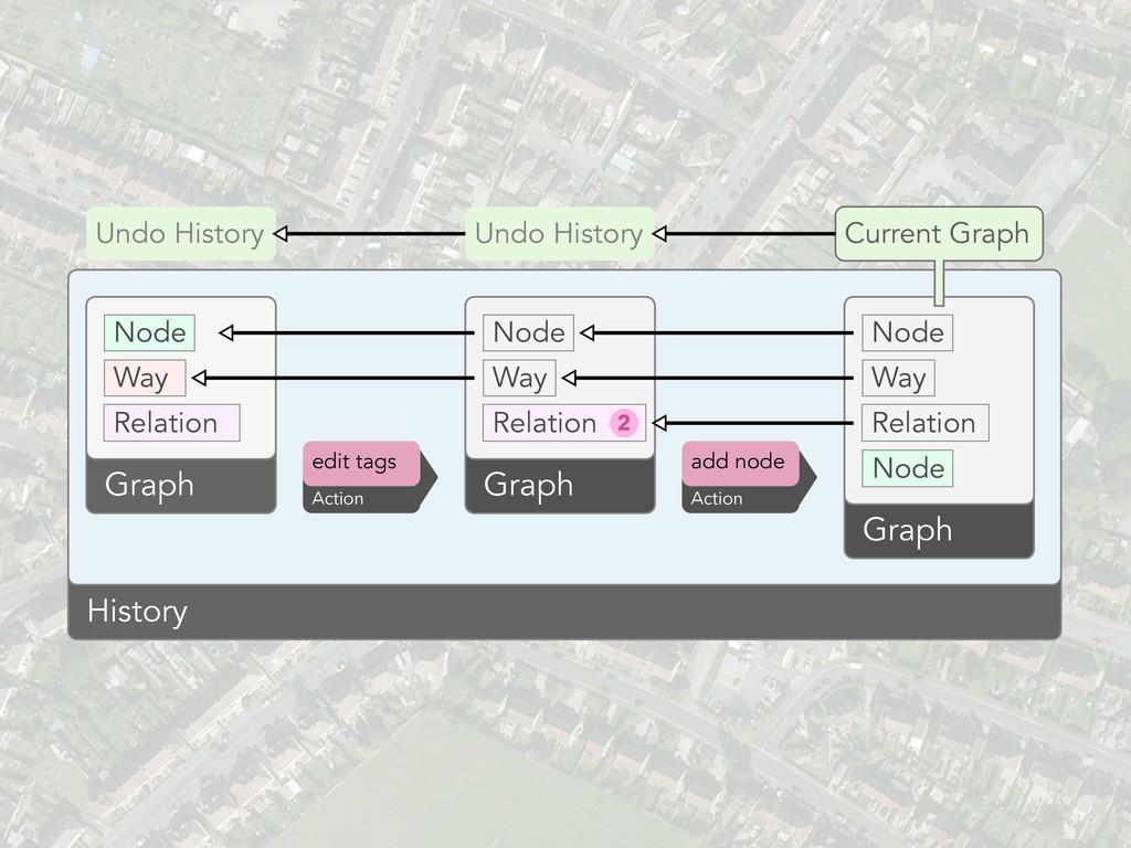 Node Way Relation Graph Node Way Relation Graph...