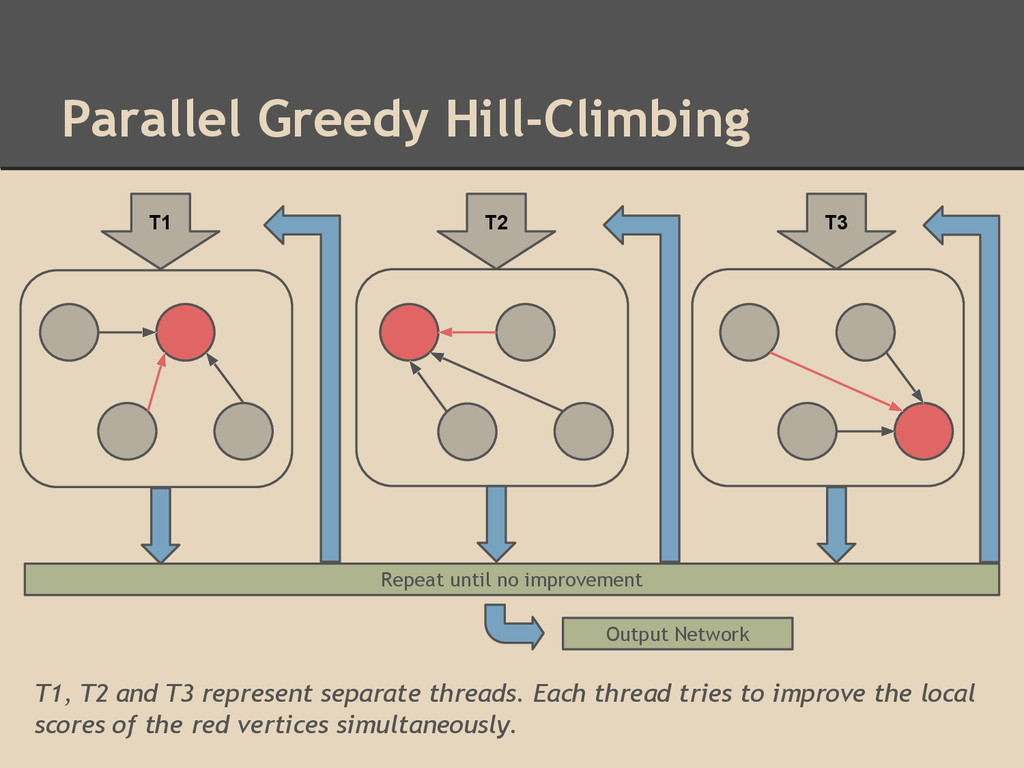 Parallel Greedy Hill-Climbing T1, T2 and T3 rep...