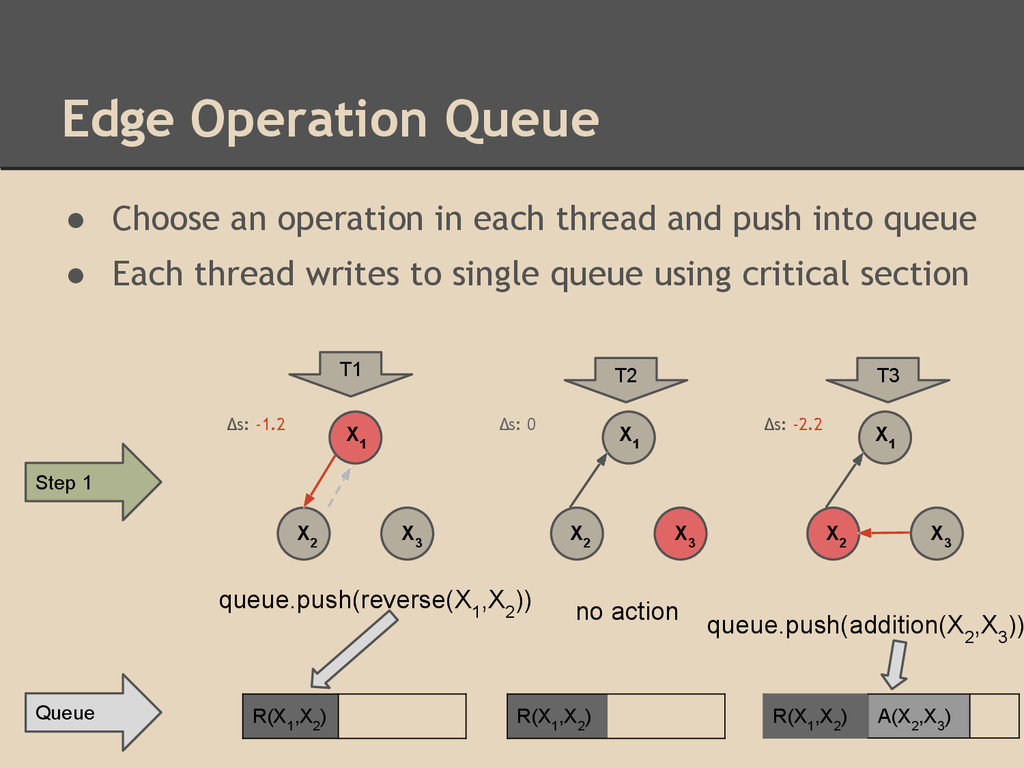 Edge Operation Queue ● Choose an operation in e...