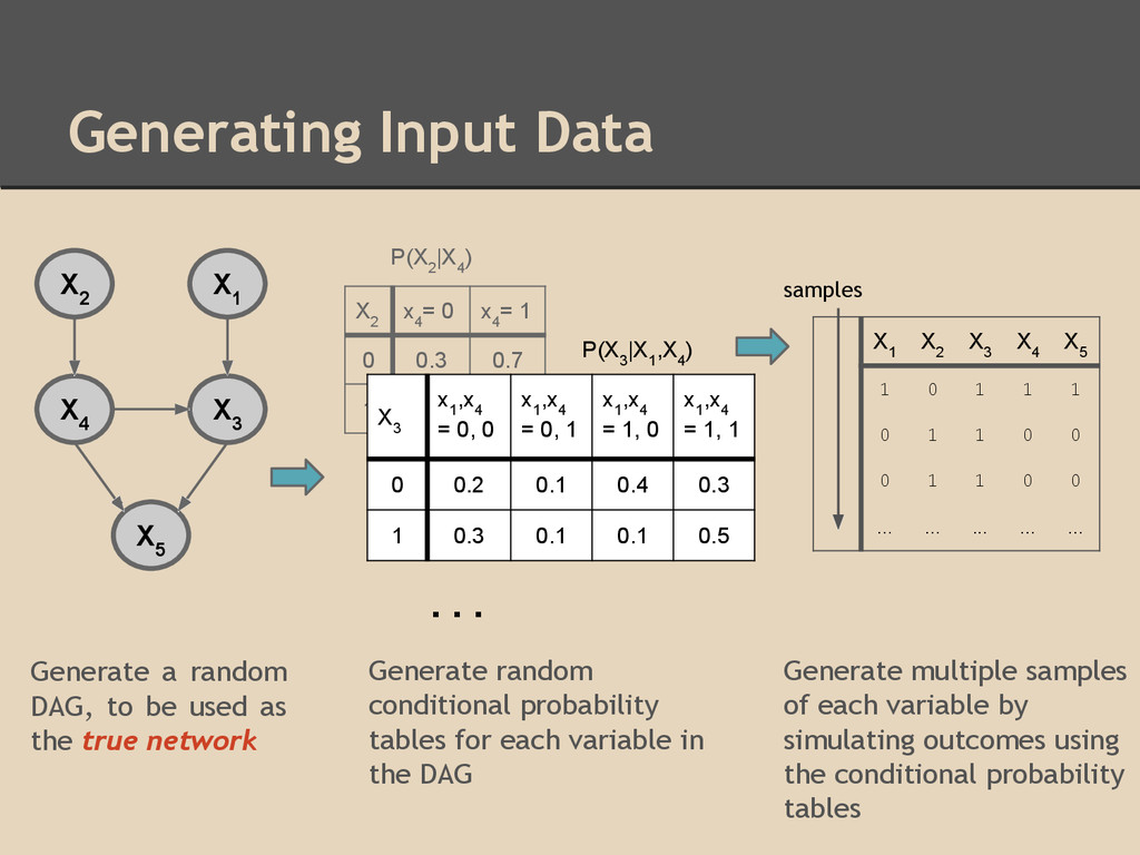 Generating Input Data Generate a random DAG, to...