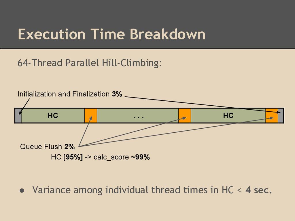 Execution Time Breakdown HC . . . HC Initializa...