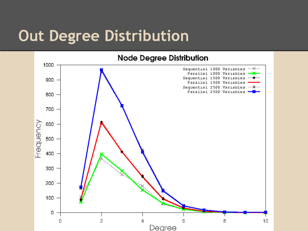 Out Degree Distribution