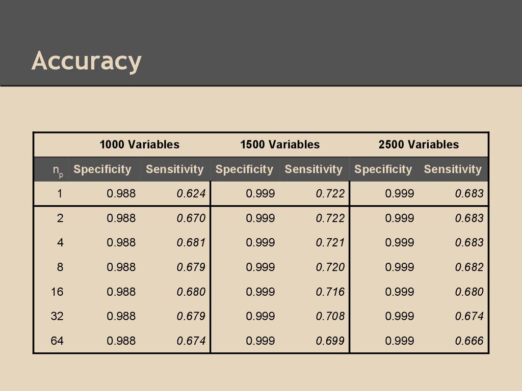 Accuracy 1000 Variables 1500 Variables 2500 Var...