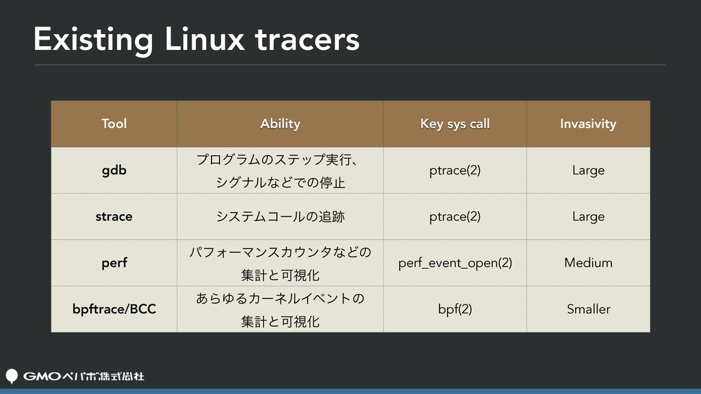 Existing Linux tracers Tool Ability Key sys cal...