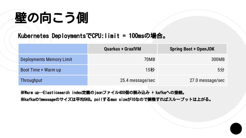 壁の向こう側 Quarkus + GraalVM Spring Boot + OpenJDK ...