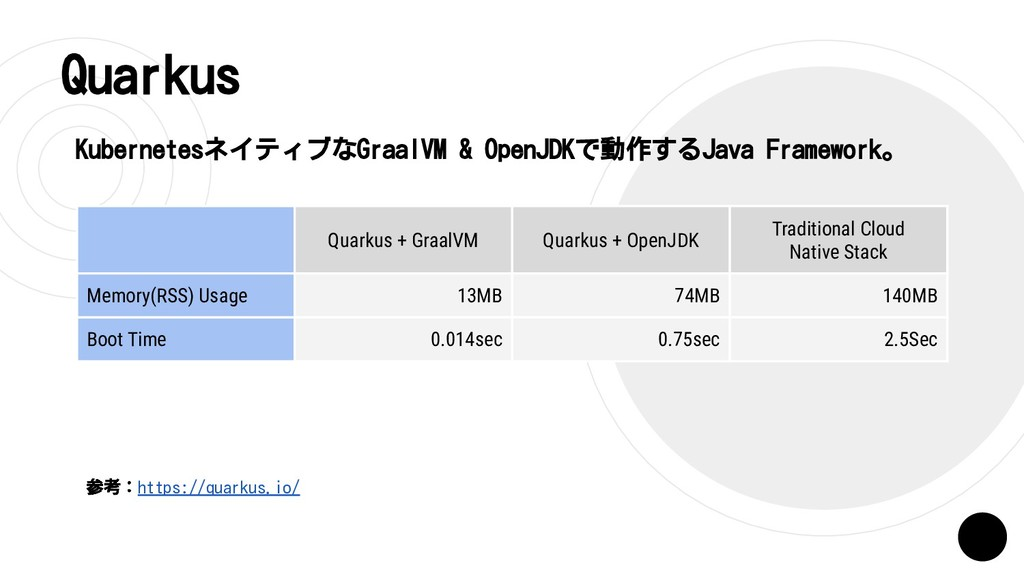 Quarkus KubernetesネイティブなGraalVM & OpenJDKで動作するJ...