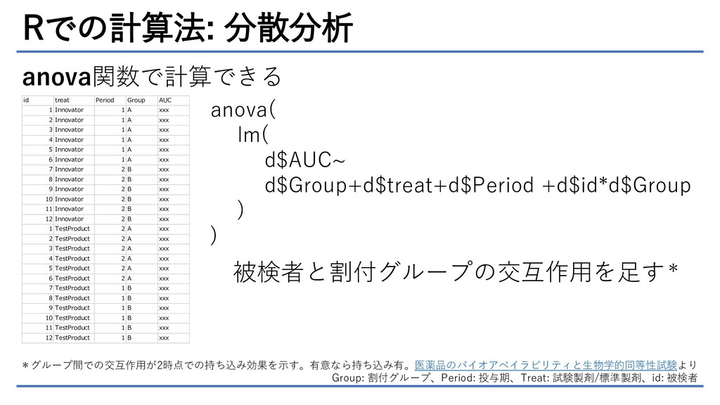 Rでの計算法: 分散分析 id treat Period Group AUC 1 Innova...