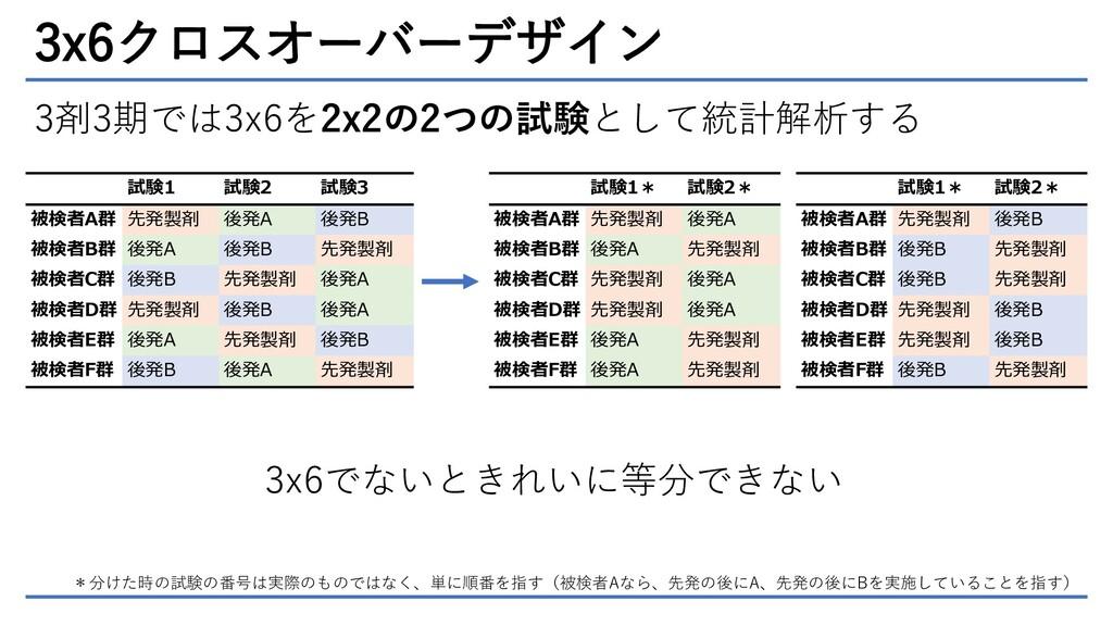 3x6クロスオーバーデザイン 3剤3期では3x6を2x2の2つの試験として統計解析する 試験1...