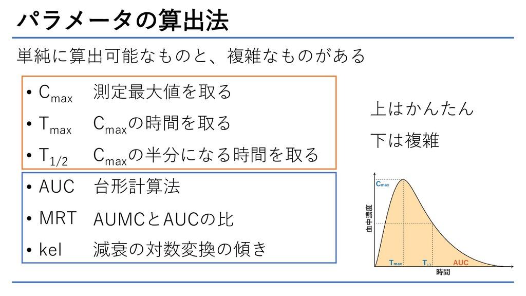 パラメータの算出法 単純に算出可能なものと、複雑なものがある • C max • T max ...
