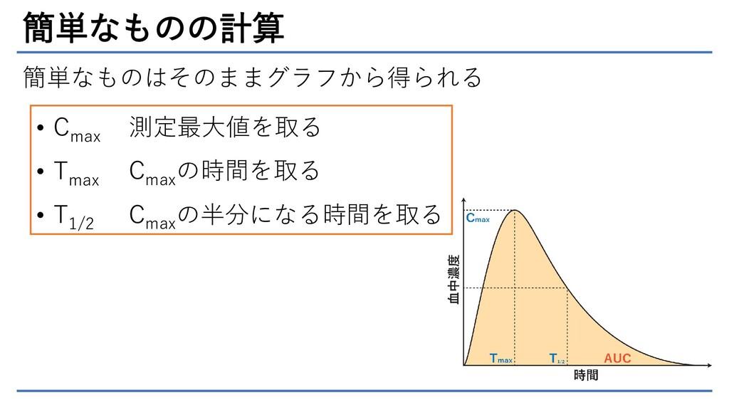 簡単なものの計算 簡単なものはそのままグラフから得られる • C max • T max • ...