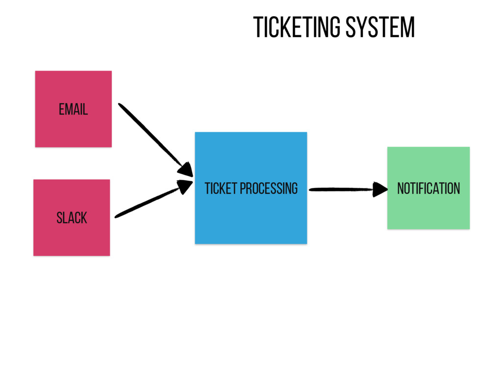 Email Slack Ticketing system Ticket processing ...