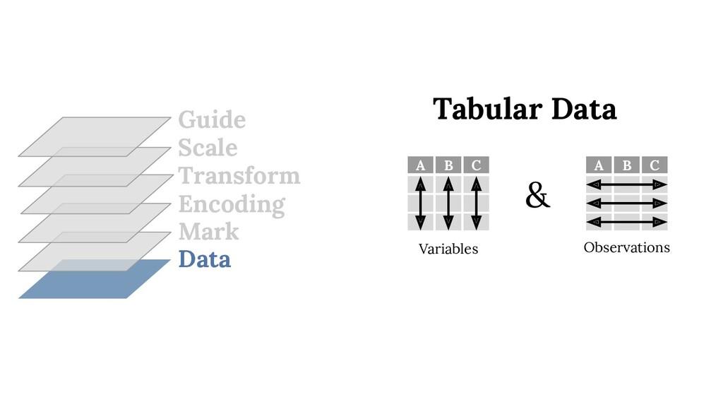 Data Mark Encoding Transform Scale Guide A B C ...