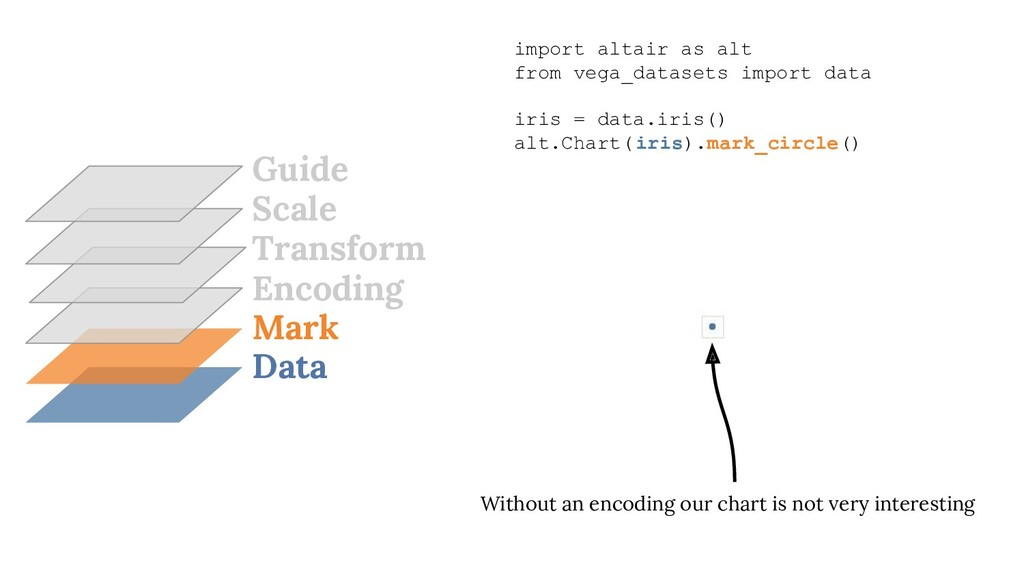 Data Mark Encoding Transform Scale Guide import...