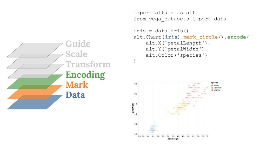 Data Mark Encoding Transform import altair as a...