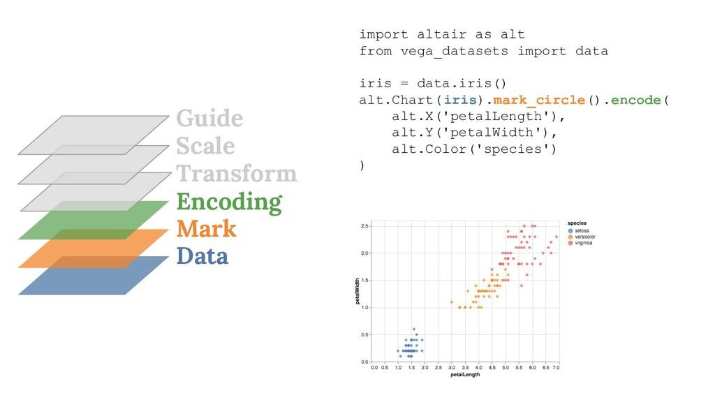 Data Mark Encoding Transform import altair as a...