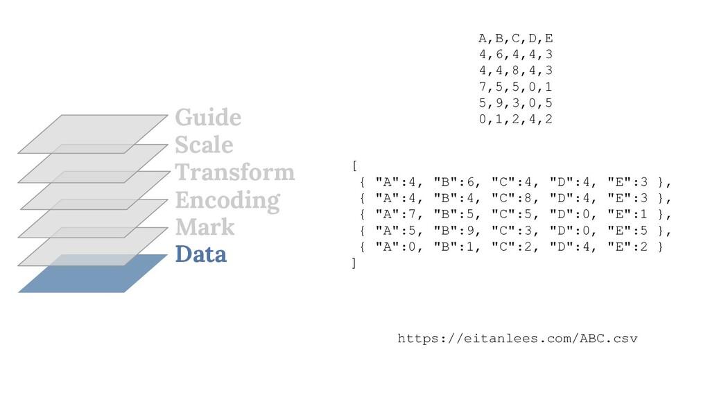 Data Mark Encoding Transform Scale Guide A,B,C,...