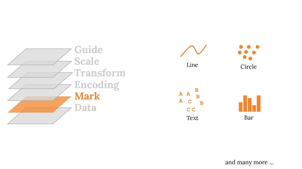 Data Mark Encoding Transform Scale Guide B A A ...