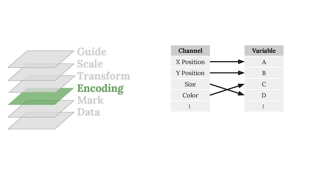 Data Mark Encoding Transform Scale Guide X Posi...