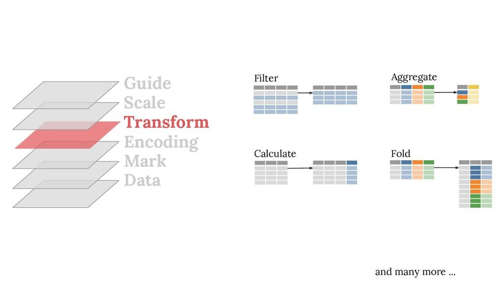 Data Mark Encoding Transform Scale Guide Calcul...