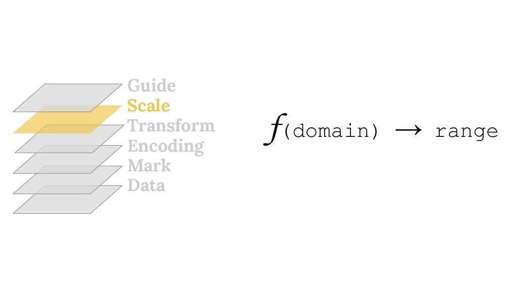 Data Mark Encoding Transform Scale Guide f(doma...