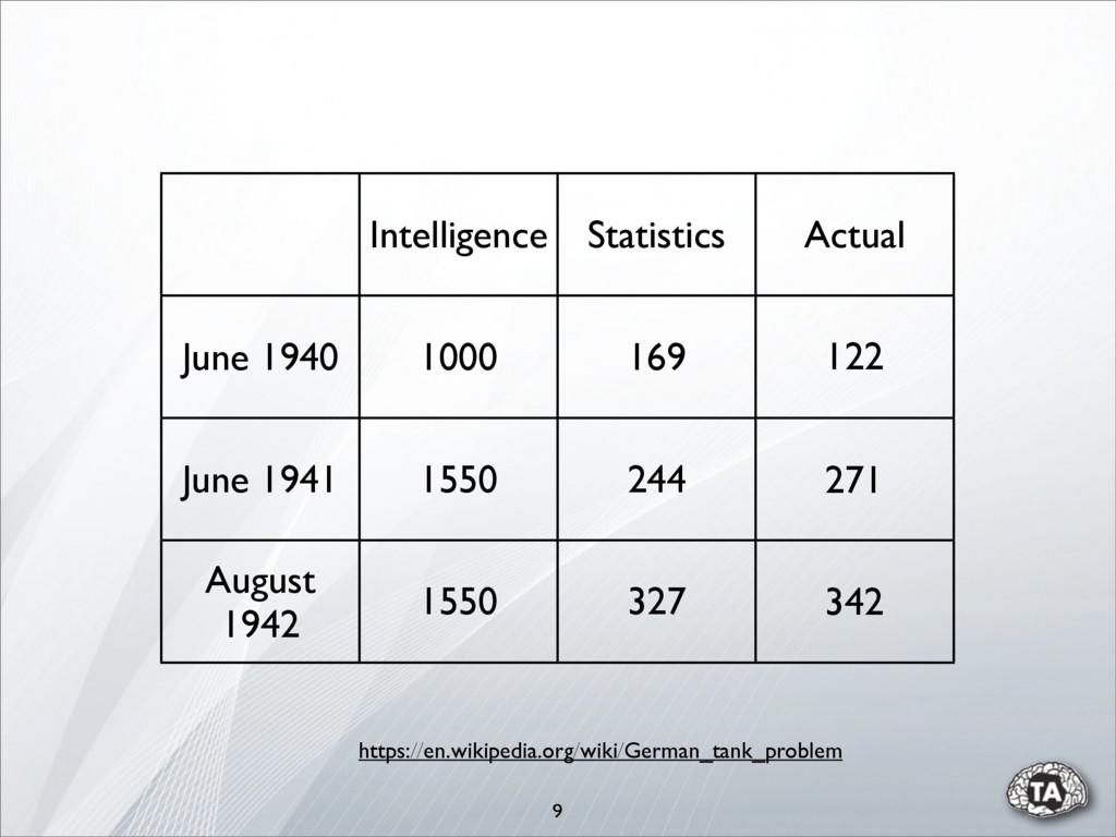 9 Intelligence Statistics Actual June 1940 1000...