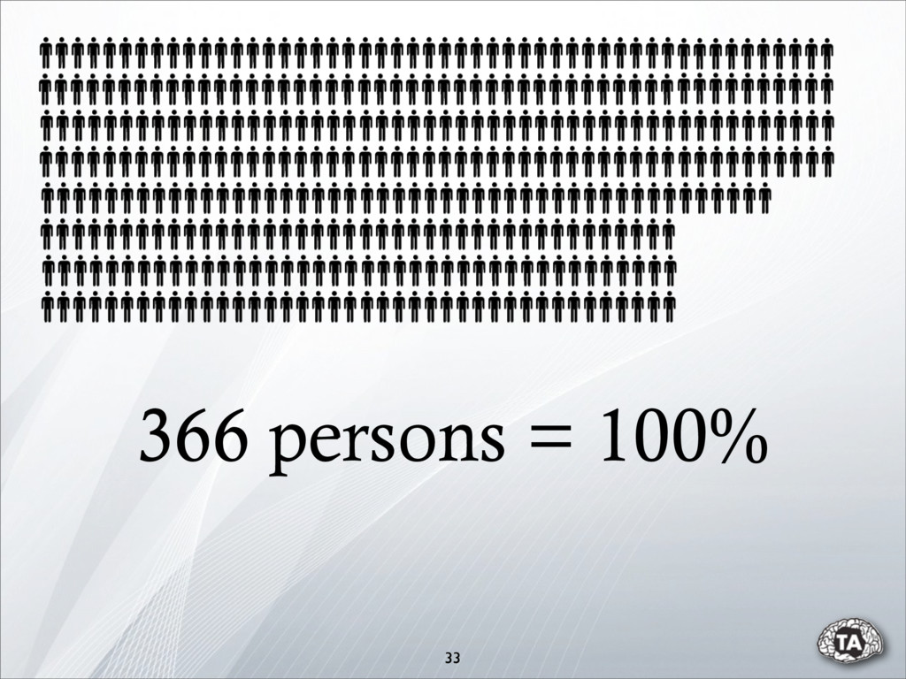 366 persons = 100% 33