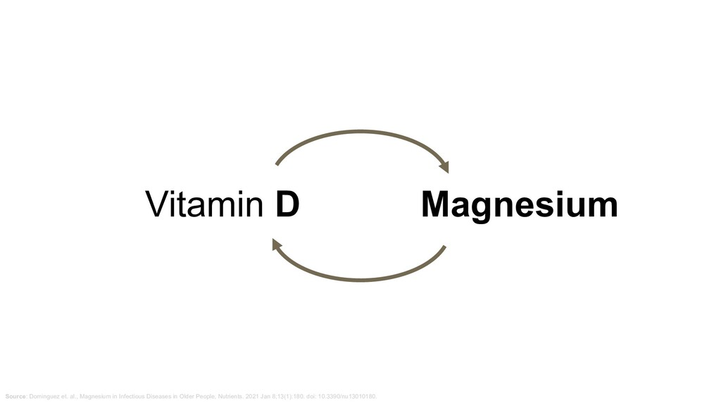Vitamin D Magnesium Source: Dominguez et. al., ...