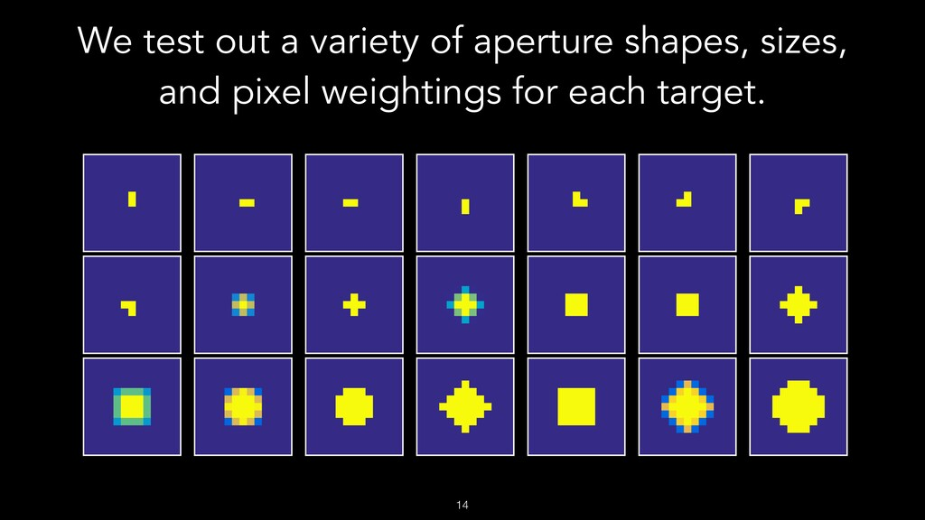 We test out a variety of aperture shapes, sizes...