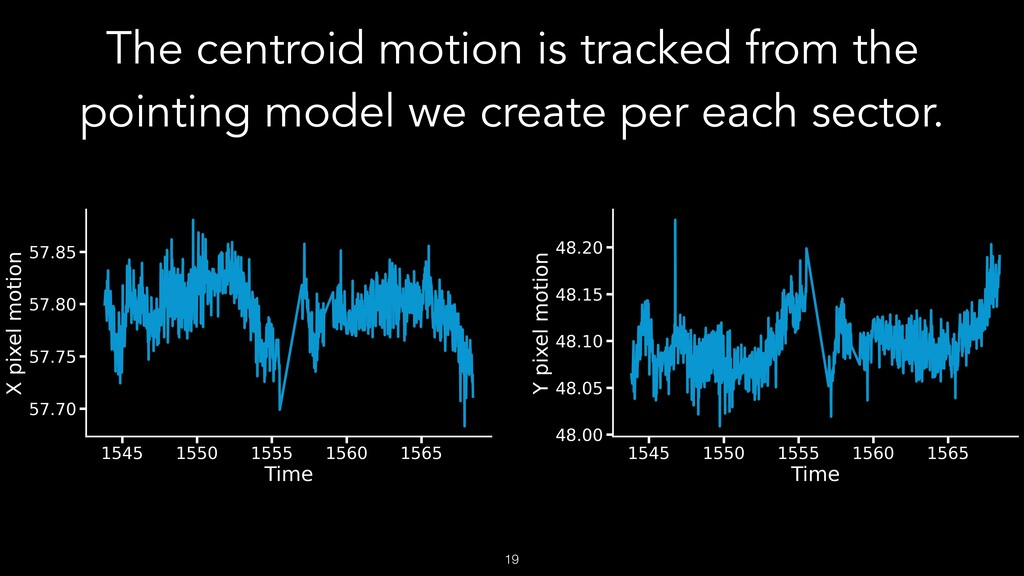 The centroid motion is tracked from the pointin...