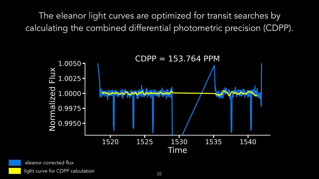 The eleanor light curves are optimized for tran...