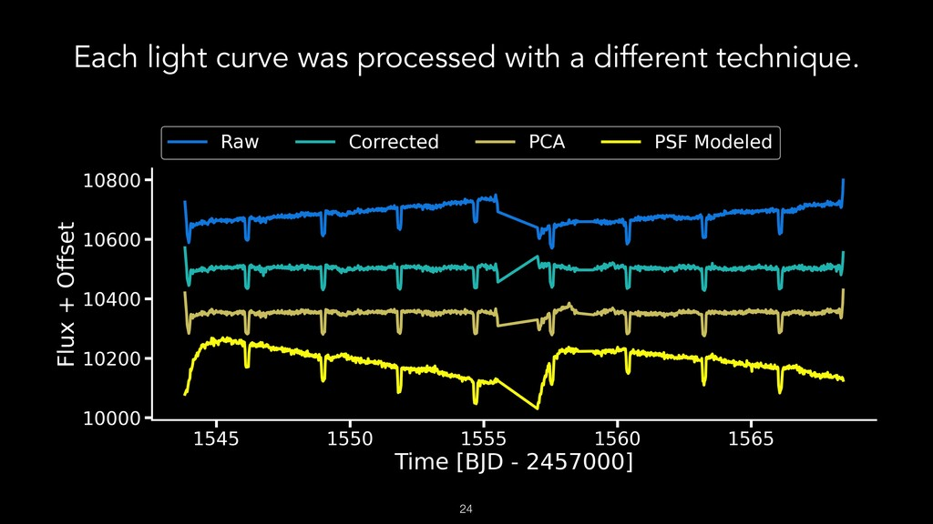 Each light curve was processed with a different...