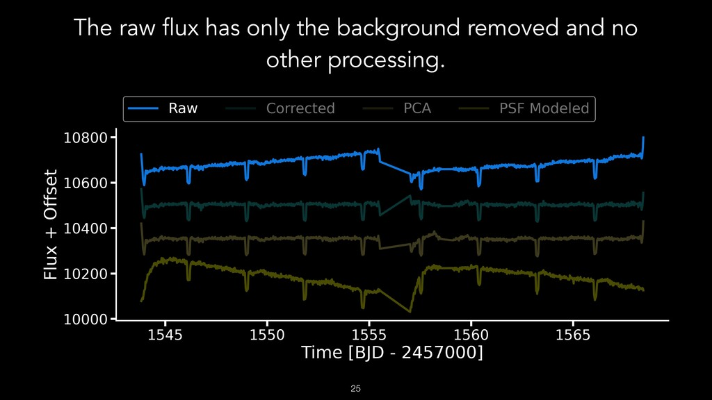 The raw flux has only the background removed an...