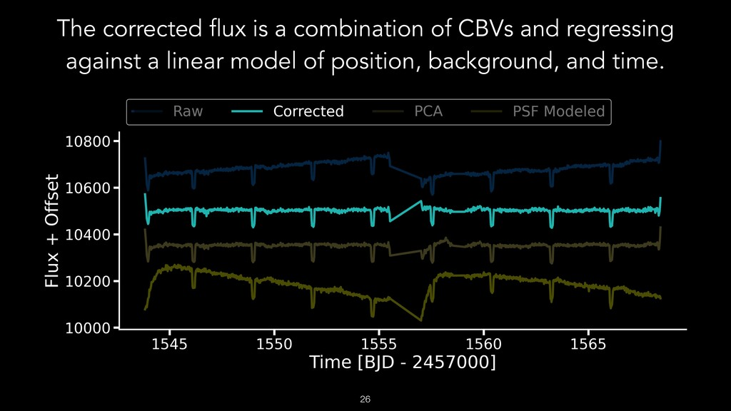 The corrected flux is a combination of CBVs and...