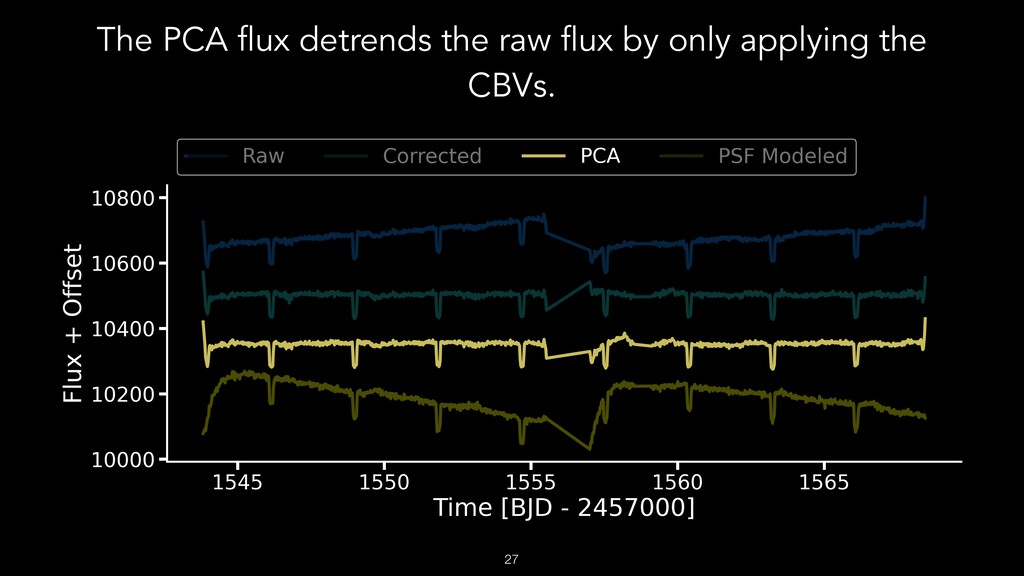 The PCA flux detrends the raw flux by only appl...