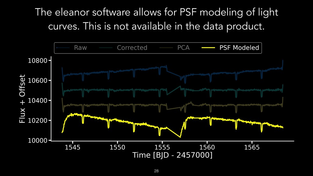 The eleanor software allows for PSF modeling of...