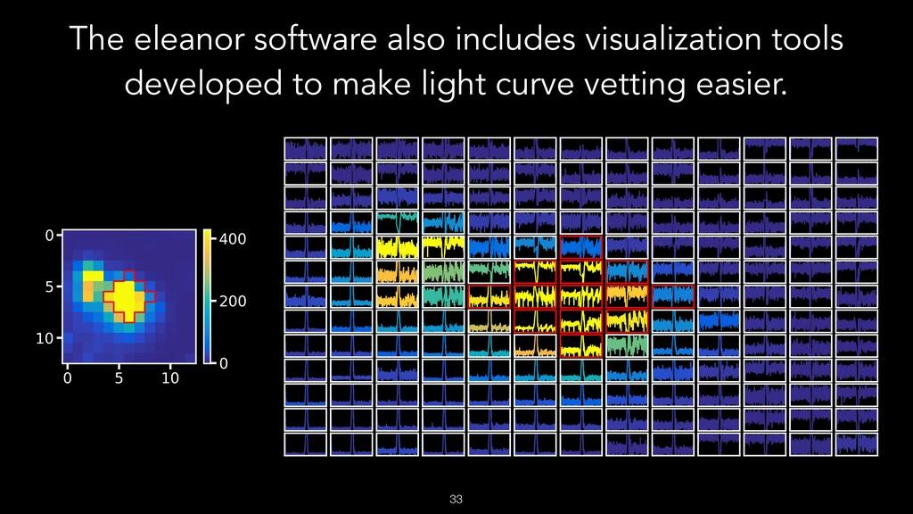 The eleanor software also includes visualizatio...