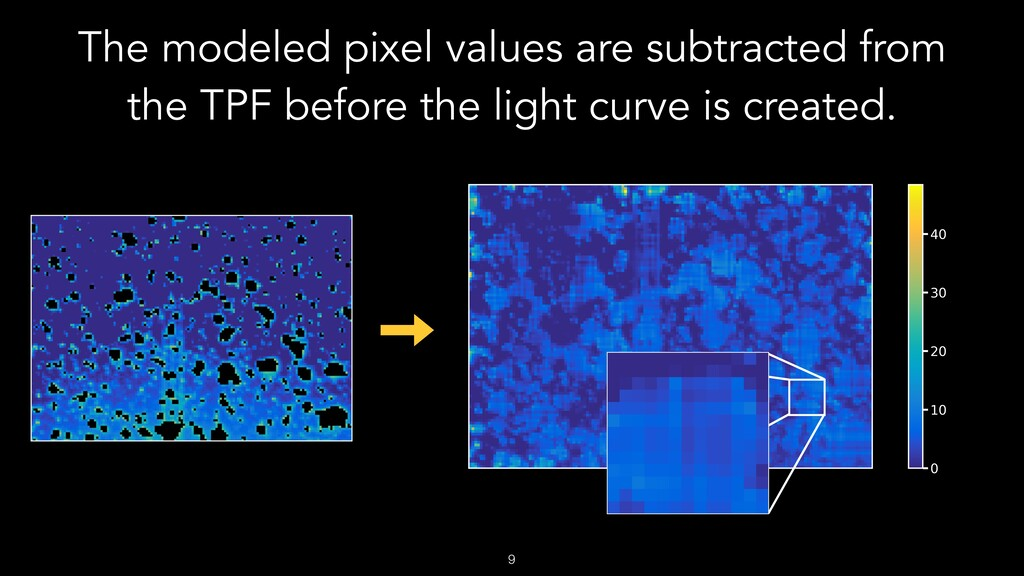 The modeled pixel values are subtracted from th...