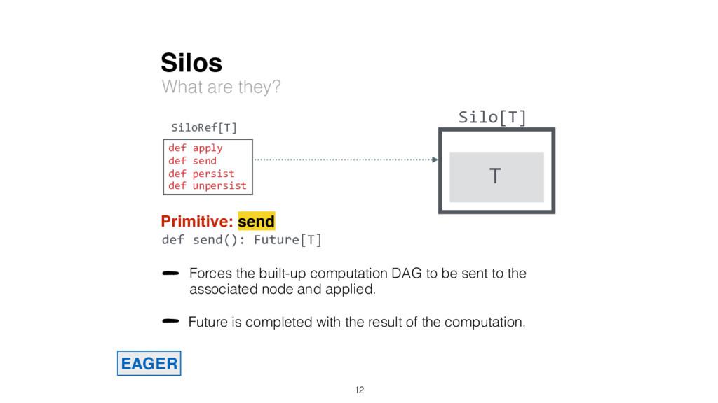 Silos What are they? Silo[T] T SiloRef[T] Primi...
