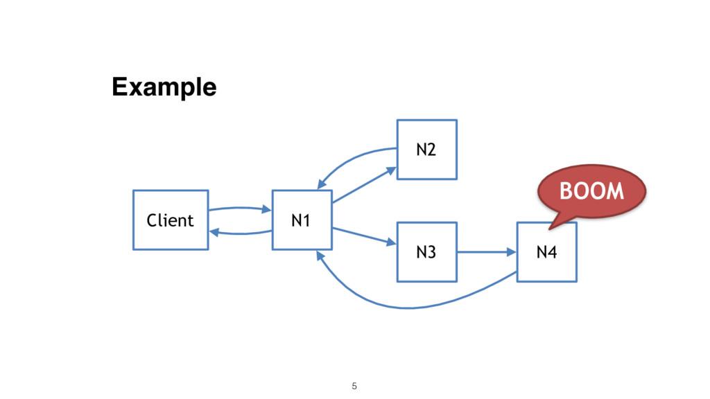 Example 5 N1 N2 Client N3 N4 BOOM
